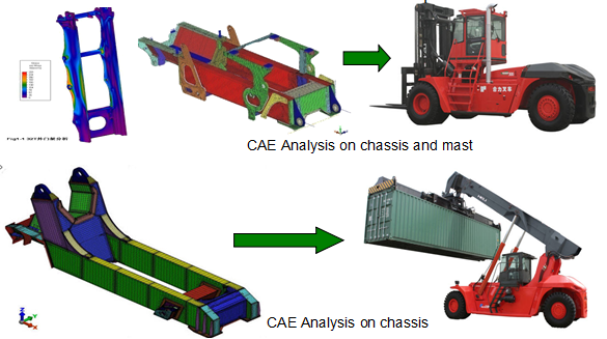 CAE analysis technology on large-scaled complicated components